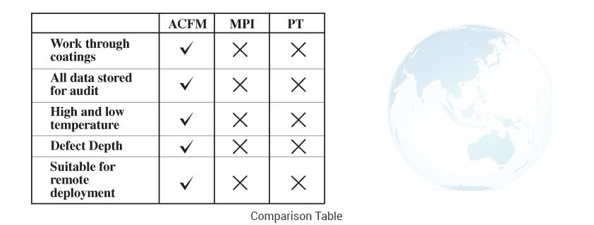 Alternative-Current-Field-Measurement2